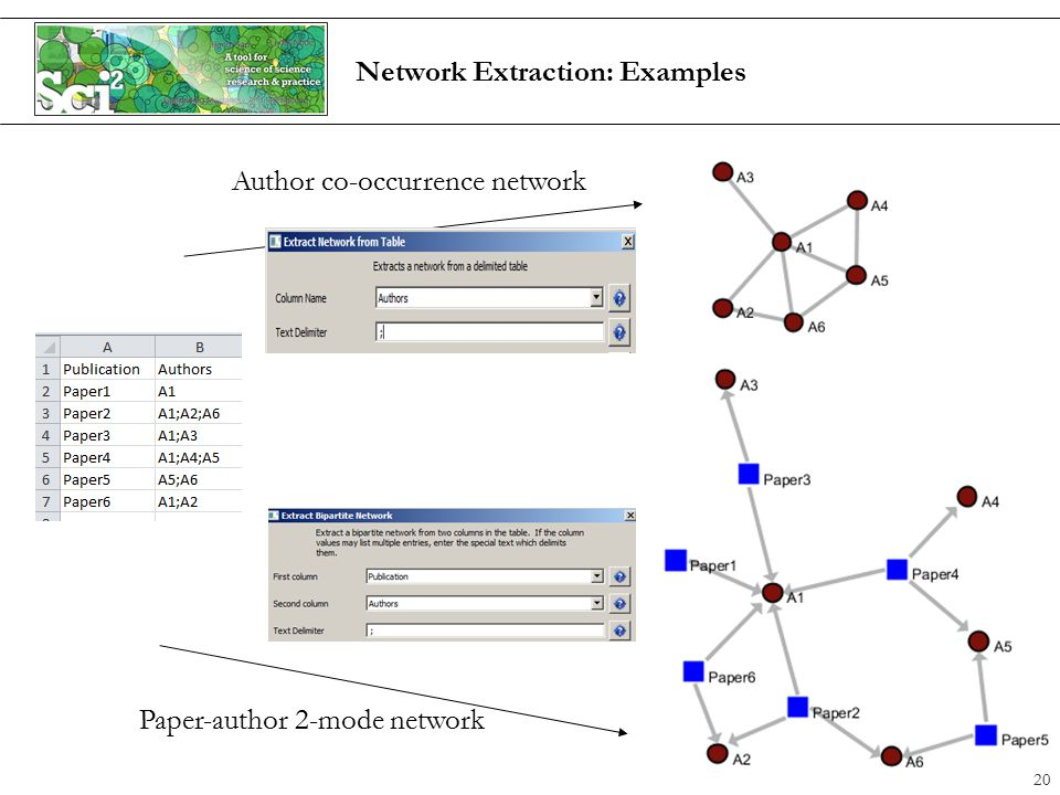 Network Extraction: Examples Paper-author 2-mode network Author co-occurrence network 20