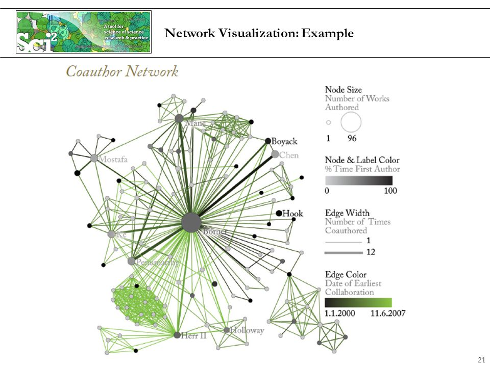 Network Visualization: Example 21