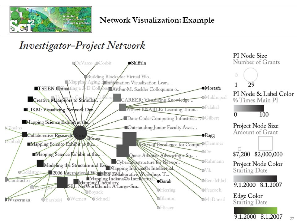 Network Visualization: Example 22