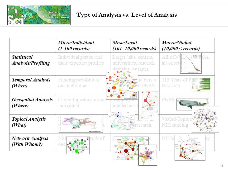 Type of Analysis vs.