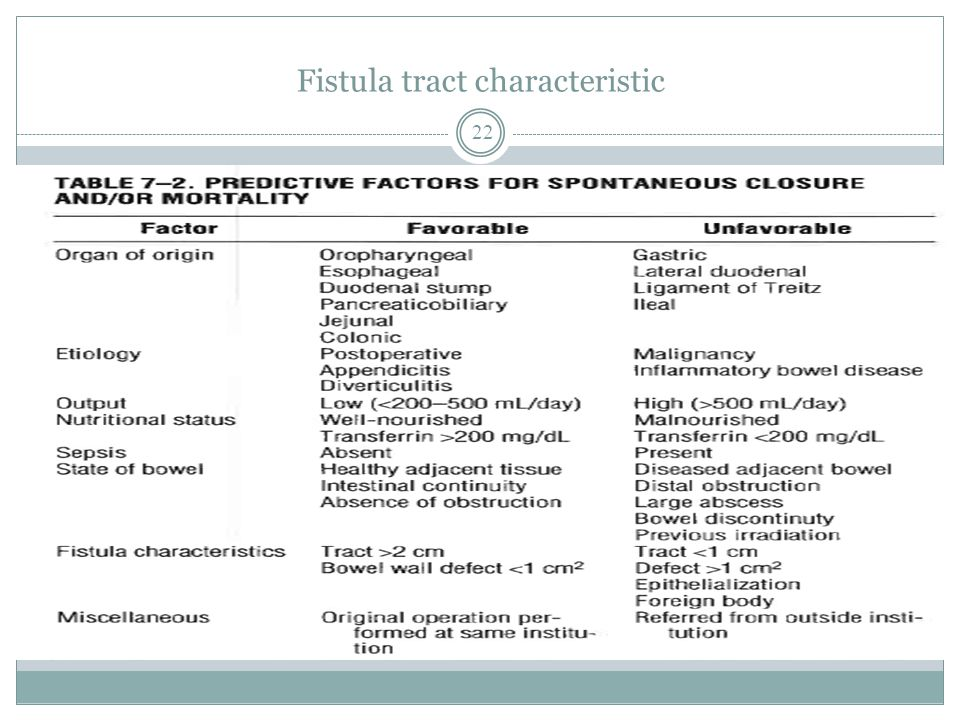 Fistula tract characteristic 22