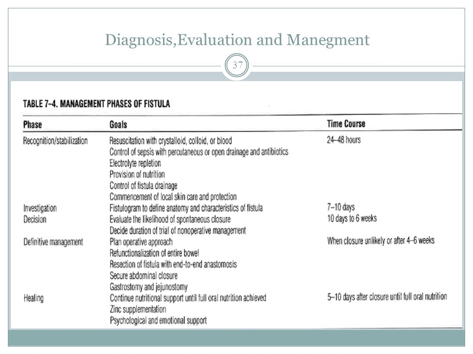 Diagnosis,Evaluation and Manegment 37
