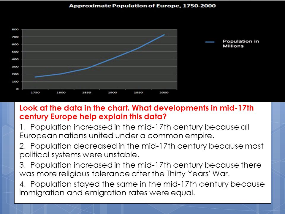Look at the data in the chart. What developments in mid-17th century Europe help explain this data? 1. Population increased in the mid-17th century be