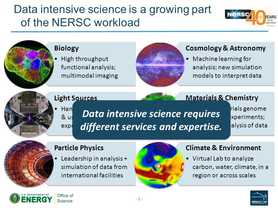 Data intensive science is a growing part of the NERSC workload Biology High throughput functional analysis; multimodal imaging Light Sources Handle in