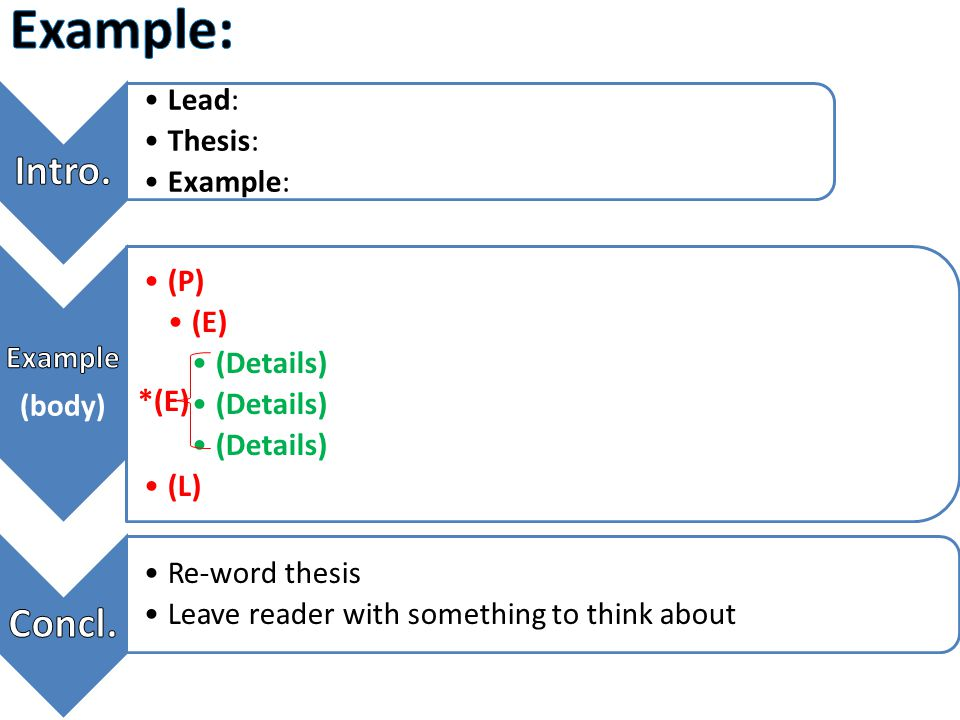 Lead: Thesis: Example: (P) (E) (Details) (L) Re-word thesis Leave reader with something to think about *(E)