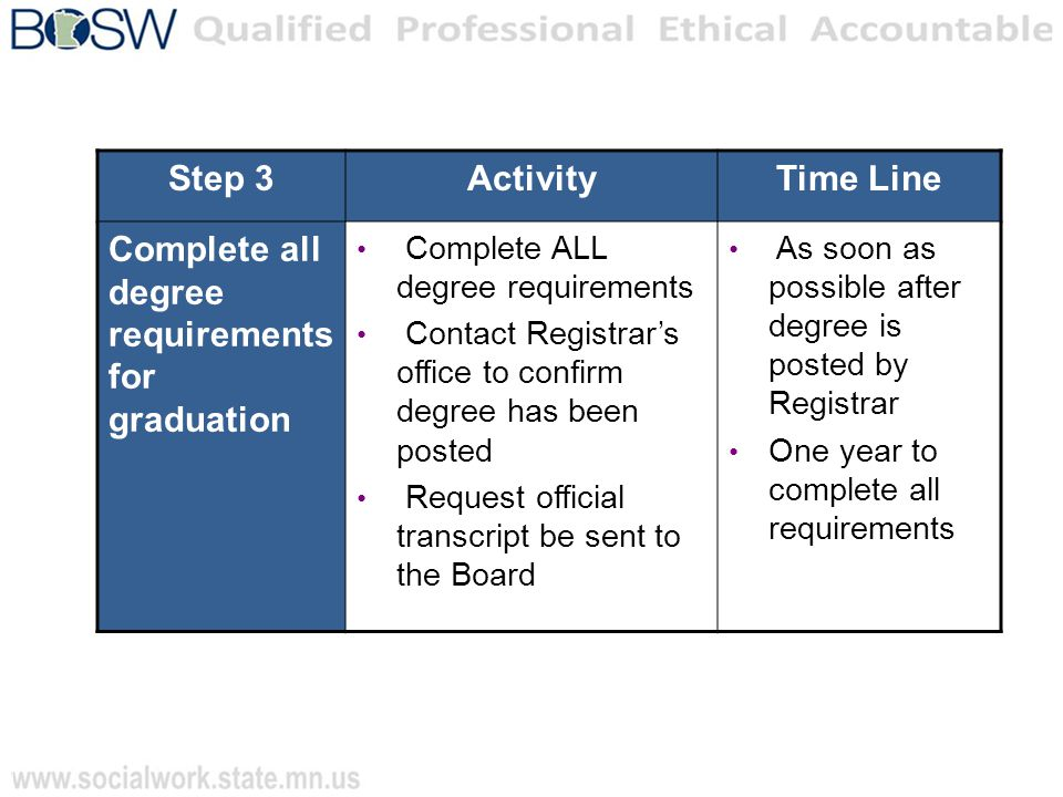 Step 3ActivityTime Line Complete all degree requirements for graduation Complete ALL degree requirements Contact Registrar's office to confirm degree has been posted Request official transcript be sent to the Board As soon as possible after degree is posted by Registrar One year to complete all requirements