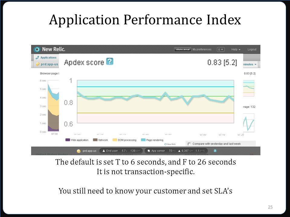 25 Application Performance Index The default is set T to 6 seconds, and F to 26 seconds It is not transaction-specific.