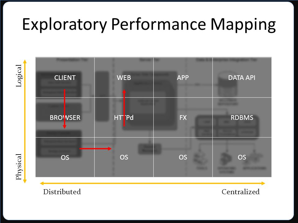 CLIENTWEBAPPDATA API BROWSERHTTPdFXRDBMS OS Physical Logical Distributed Centralized Exploratory Performance Mapping