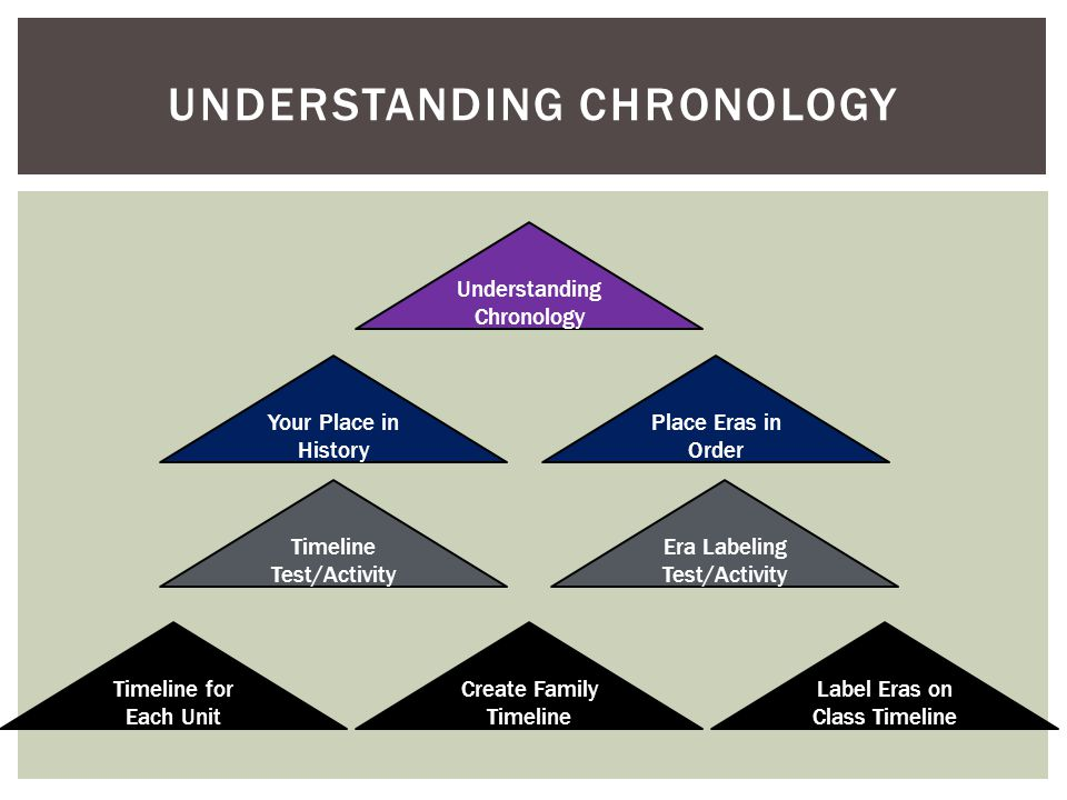 UNDERSTANDING CHRONOLOGY Understanding Chronology Your Place in History Timeline Test/Activity Era Labeling Test/Activity Place Eras in Order Timeline for Each Unit Create Family Timeline Label Eras on Class Timeline