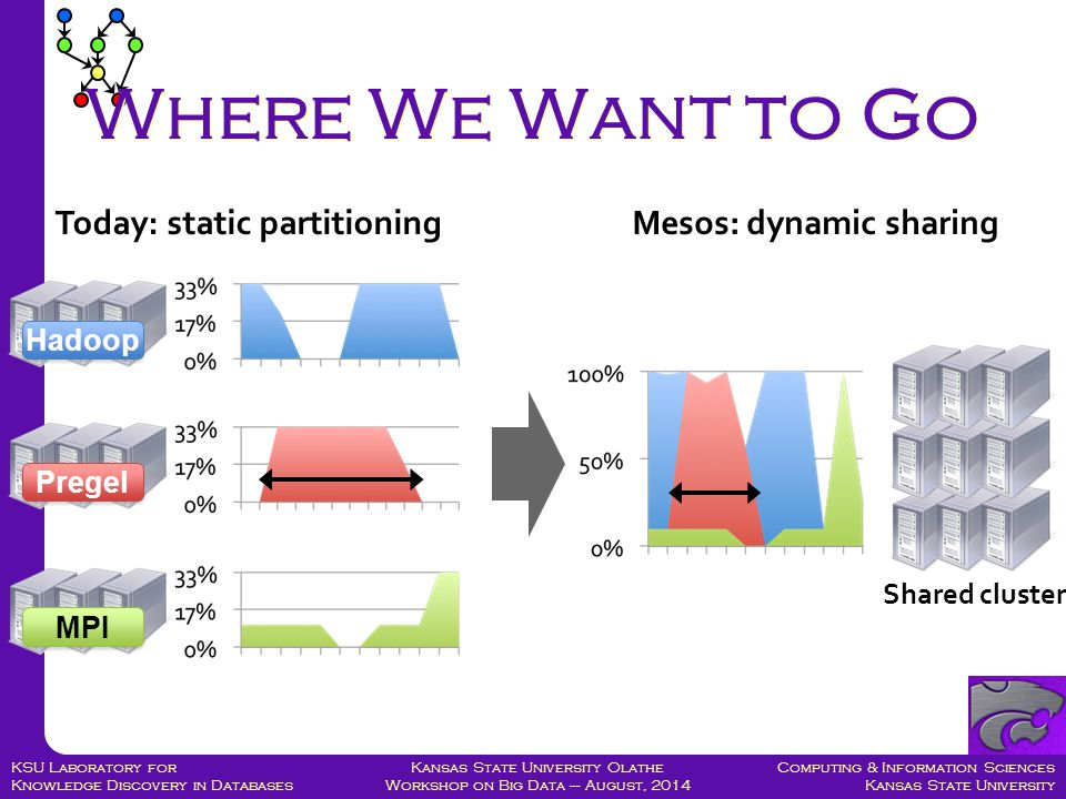 Computing & Information Sciences Kansas State University Kansas State University Olathe Workshop on Big Data – August, 2014 KSU Laboratory for Knowledge Discovery in Databases Where We Want to Go Hadoop Pregel MPI Shared cluster Today: static partitioningMesos: dynamic sharing