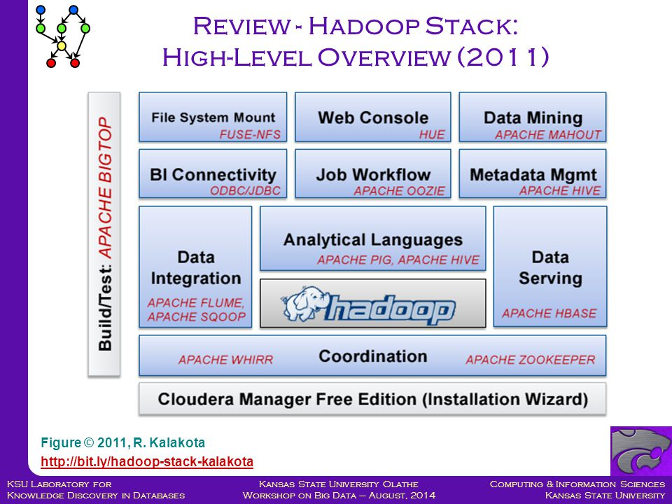 Computing & Information Sciences Kansas State University Kansas State University Olathe Workshop on Big Data – August, 2014 KSU Laboratory for Knowledge Discovery in Databases Review - Hadoop Stack: High-Level Overview (2011) Figure © 2011, R.