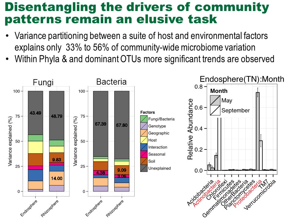 Variance partitioning between a suite of host and environmental factors explains only 33% to 56% of community-wide microbiome variation Within Phyla & and dominant OTUs more significant trends are observed Disentangling the drivers of community patterns remain an elusive task Fungi Bacteria