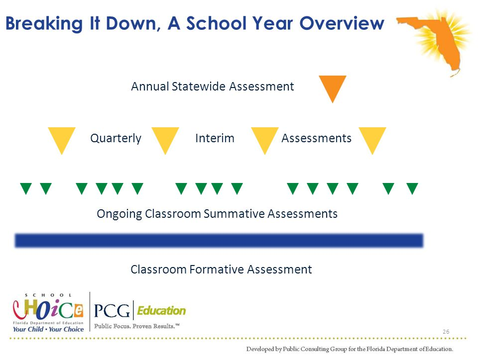 Breaking It Down, A School Year Overview 26 Annual Statewide Assessment QuarterlyAssessmentsInterim Ongoing Classroom Summative Assessments Classroom