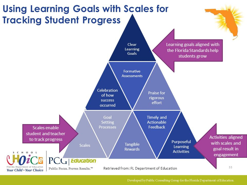 Using Learning Goals with Scales for Tracking Student Progress Clear Learning Goals Celebratio n of how success occurred Formative Assessments Praise