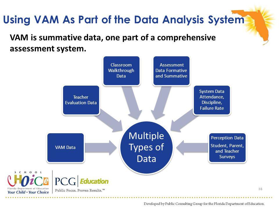 Using VAM As Part of the Data Analysis System Multiple Types of Data VAM Data Teacher Evaluation Data Classroom Walkthrough Data Assessment Data Forma