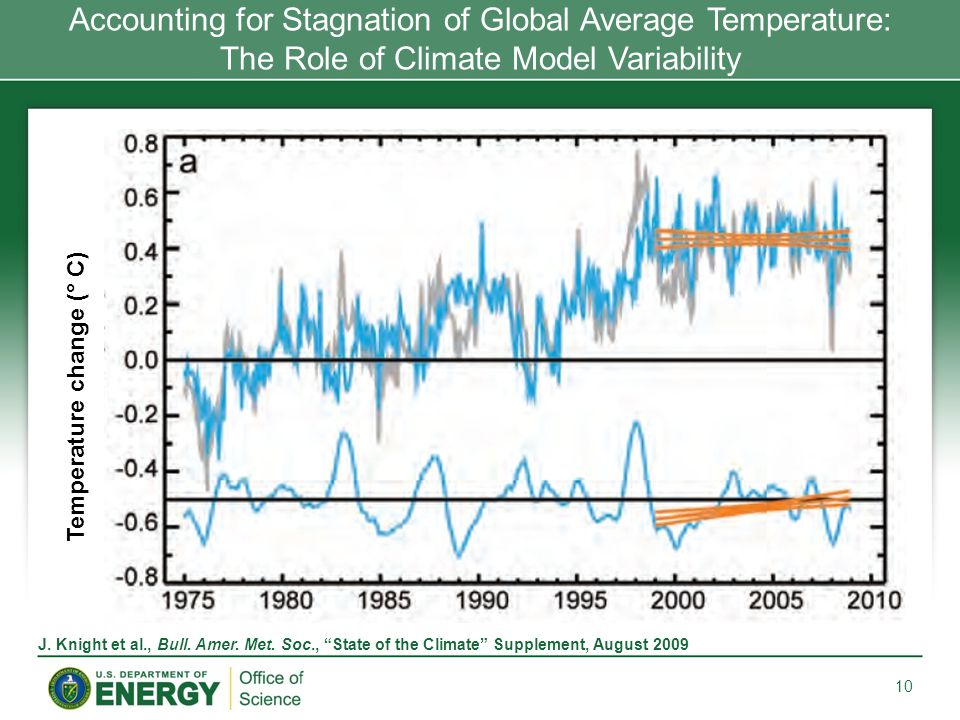 Accounting for Stagnation of Global Average Temperature: The Role of Climate Model Variability 10 Temperature change (° C) J.