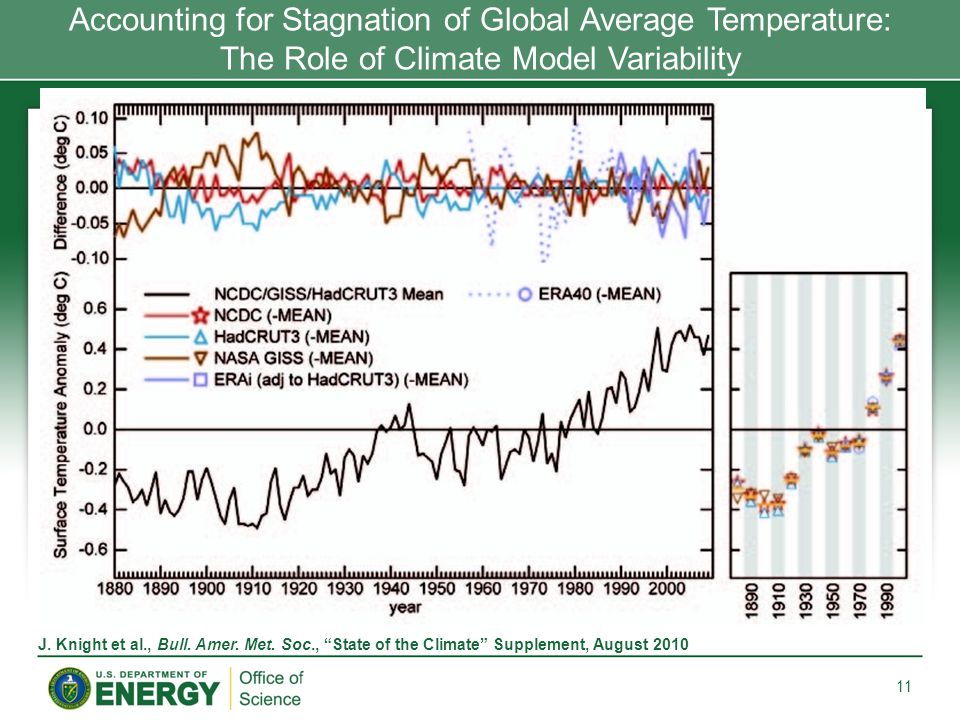 Accounting for Stagnation of Global Average Temperature: The Role of Climate Model Variability 11 J.