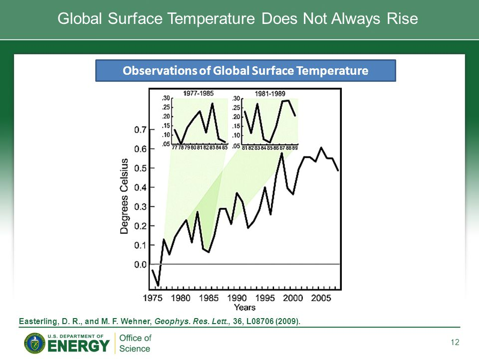Global Surface Temperature Does Not Always Rise 12 Observations of Global Surface Temperature Easterling, D.