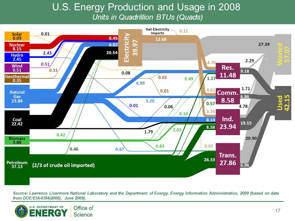 U.S. Energy Production and Usage in 2008 Units in Quadrillion BTUs (Quads) 17 Source: Lawrence Livermore National Laboratory and the Department of Ene