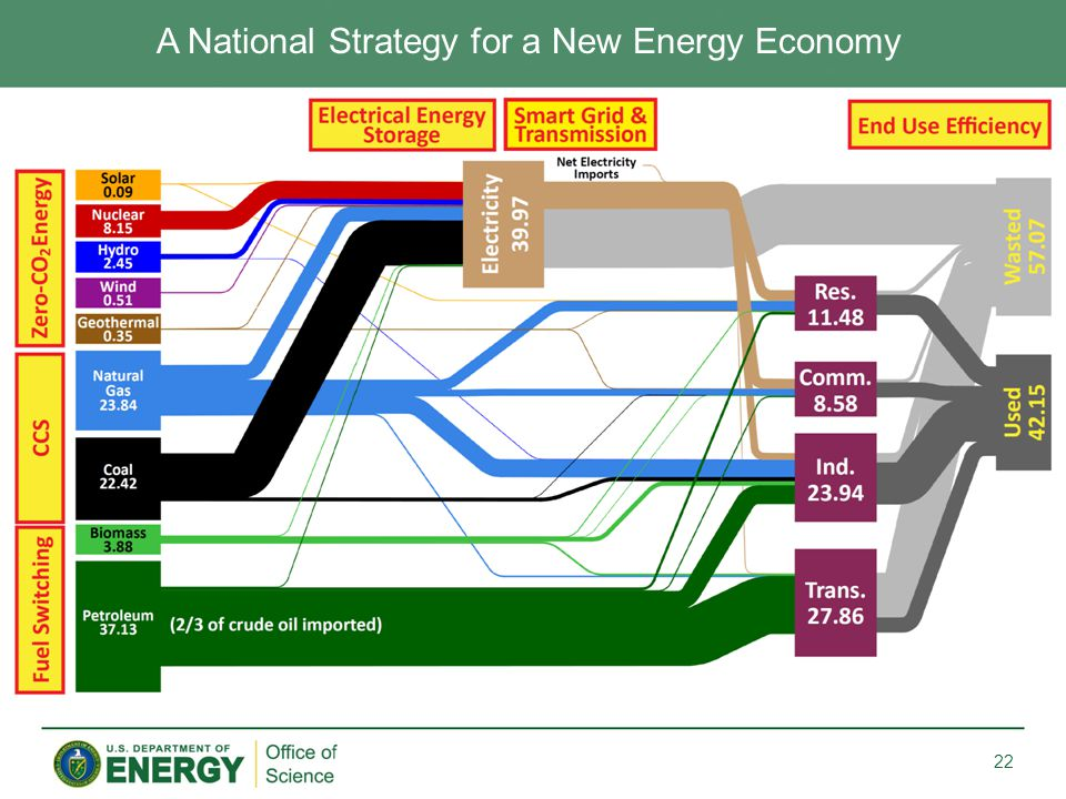 A National Strategy for a New Energy Economy 22