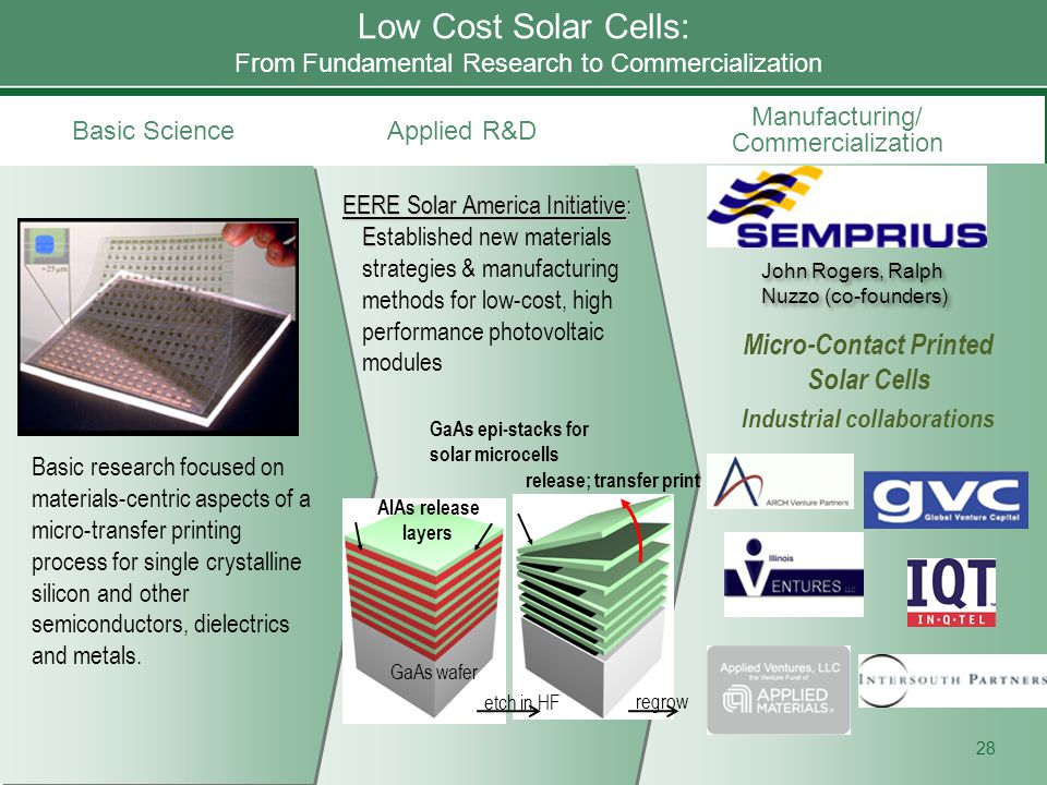 Manufacturing/ Commercialization Basic ScienceApplied R&D Low Cost Solar Cells: From Fundamental Research to Commercialization Basic research focused on materials-centric aspects of a micro-transfer printing process for single crystalline silicon and other semiconductors, dielectrics and metals.