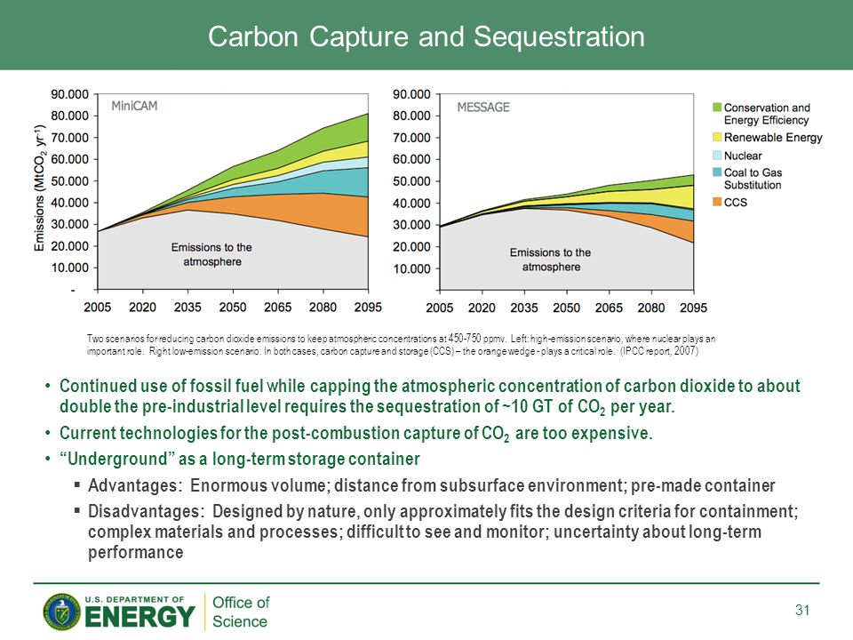 Continued use of fossil fuel while capping the atmospheric concentration of carbon dioxide to about double the pre-industrial level requires the sequestration of ~10 GT of CO 2 per year.