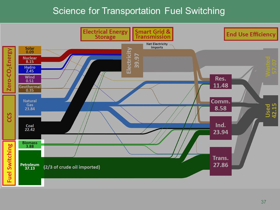 37 Transportation Fuel Switching: Advanced Biofuels Science for Transportation Fuel Switching
