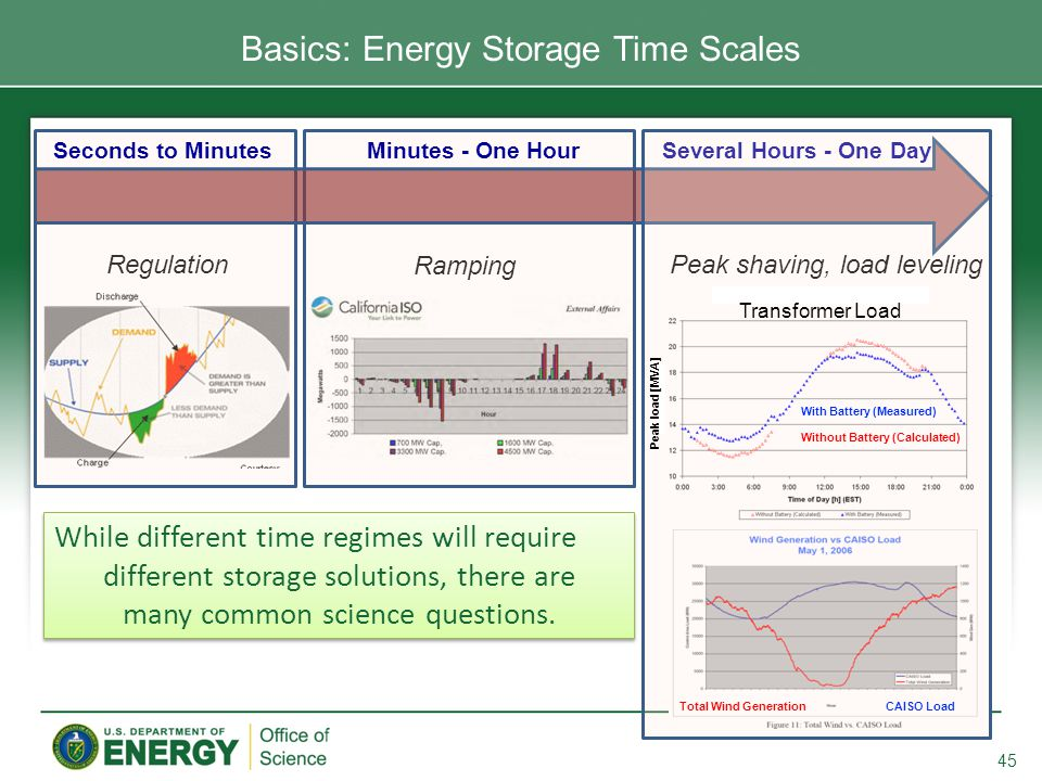 45 Basics: Energy Storage Time Scales Regulation Ramping Seconds to MinutesMinutes - One HourSeveral Hours - One Day While different time regimes will require different storage solutions, there are many common science questions.