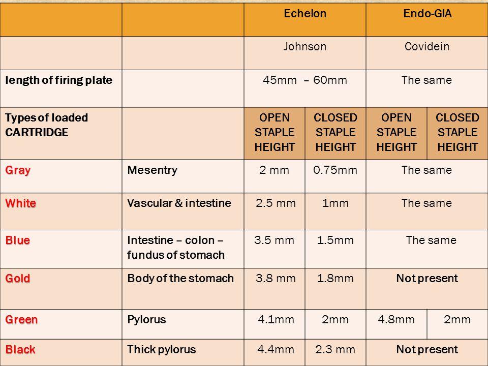 www.Laparoscopicclinic.comwww.adelfathi.com Endo-GIAEchelon CovideinJohnson The same45mm – 60mmlength of firing plate CLOSED STAPLE HEIGHT OPEN STAPLE