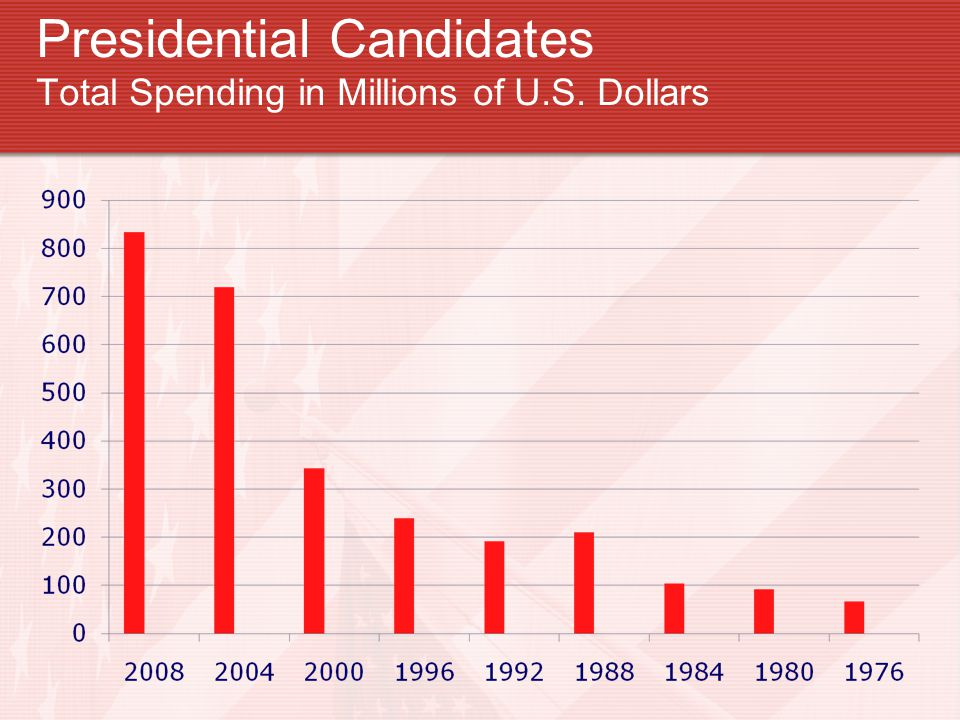 Presidential Candidates Total Spending in Millions of U.S. Dollars