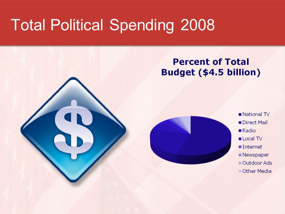 Total Political Spending 2008