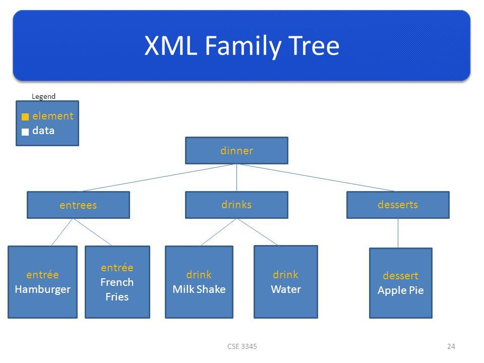 XML Family Tree CSE 334524 dinner entrees drinksdesserts entrée Hamburger drink Milk Shake drink Water dessert Apple Pie entrée French Fries element data Legend
