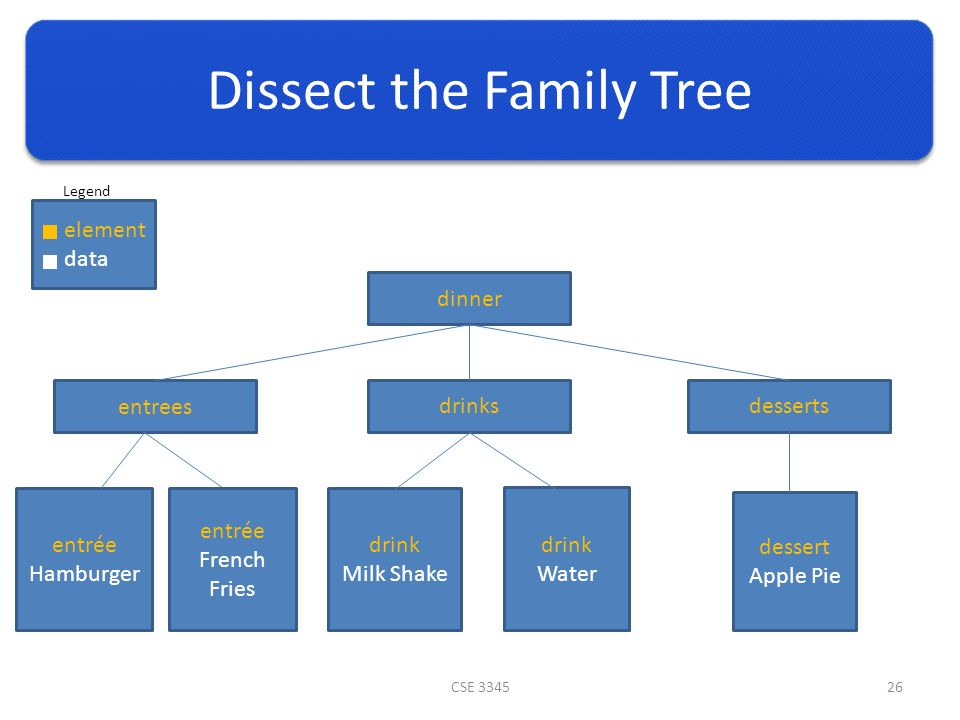 Dissect the Family Tree CSE 334526 dinner entrees drinksdesserts entrée Hamburger drink Milk Shake drink Water dessert Apple Pie entrée French Fries element data Legend
