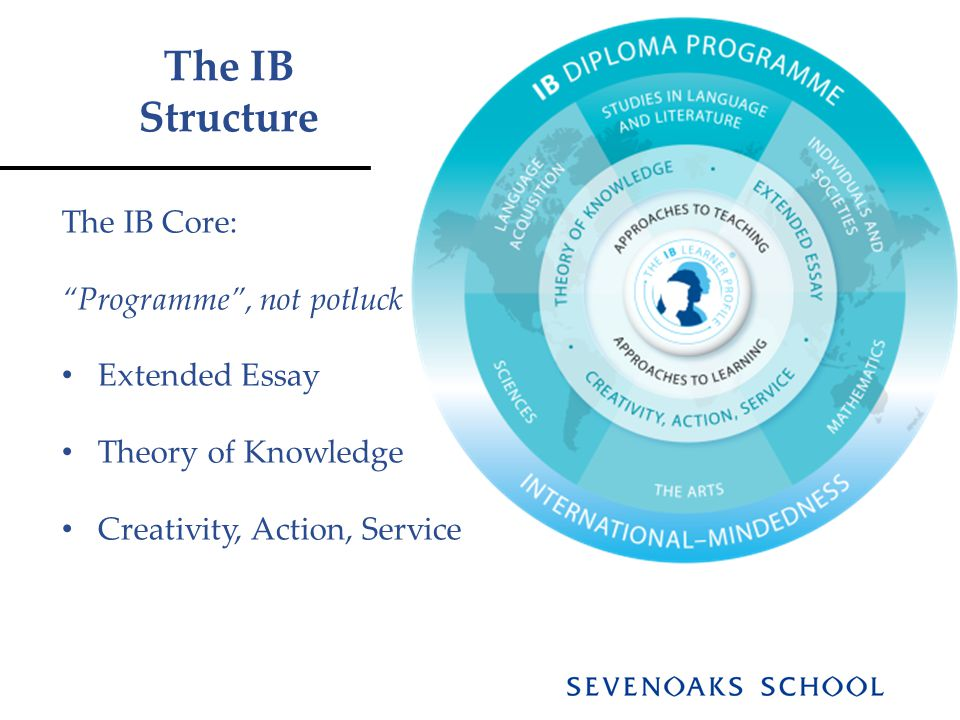 The IB Structure The IB Core: Programme , not potluck Extended Essay Theory of Knowledge Creativity, Action, Service