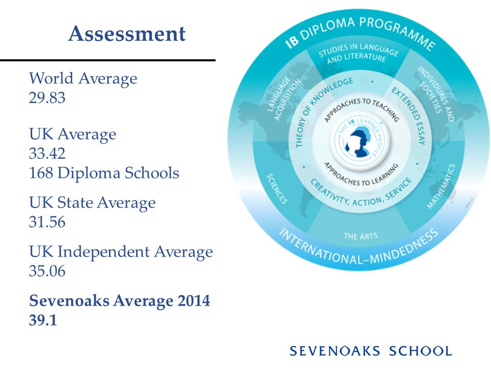Assessment World Average 29.83 UK Average 33.42 168 Diploma Schools UK State Average 31.56 UK Independent Average 35.06 Sevenoaks Average 2014 39.1