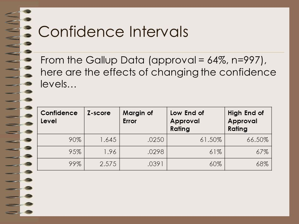 Confidence Intervals Confidence Level Z-scoreMargin of Error Low End of Approval Rating High End of Approval Rating 90%1.645.025061.50%66.50% 95%1.96.