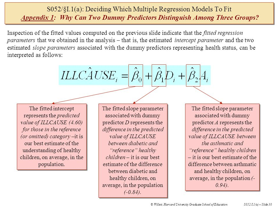 © Willett, Harvard University Graduate School of EducationS052/I.1(a) – Slide 29 S052/§I.1(a): Deciding Which Multiple Regression Models To Fit Appendix I: Why Can Two Dummy Predictors Distinguish Among Three Groups.