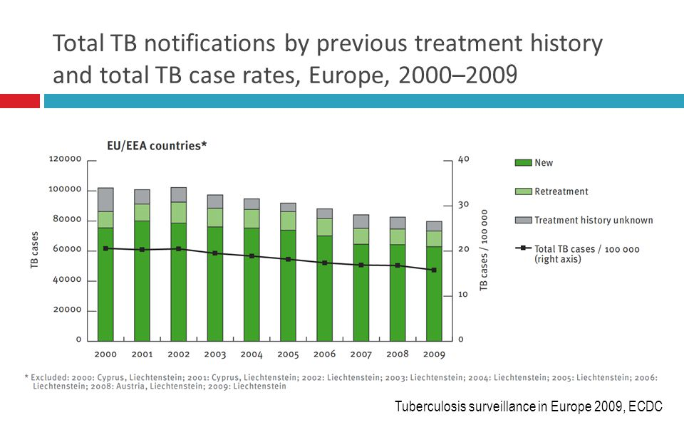 Total TB notifications by previous treatment history and total TB case rates, Europe, 2000–200 9 Tuberculosis surveillance in Europe 2009, ECDC