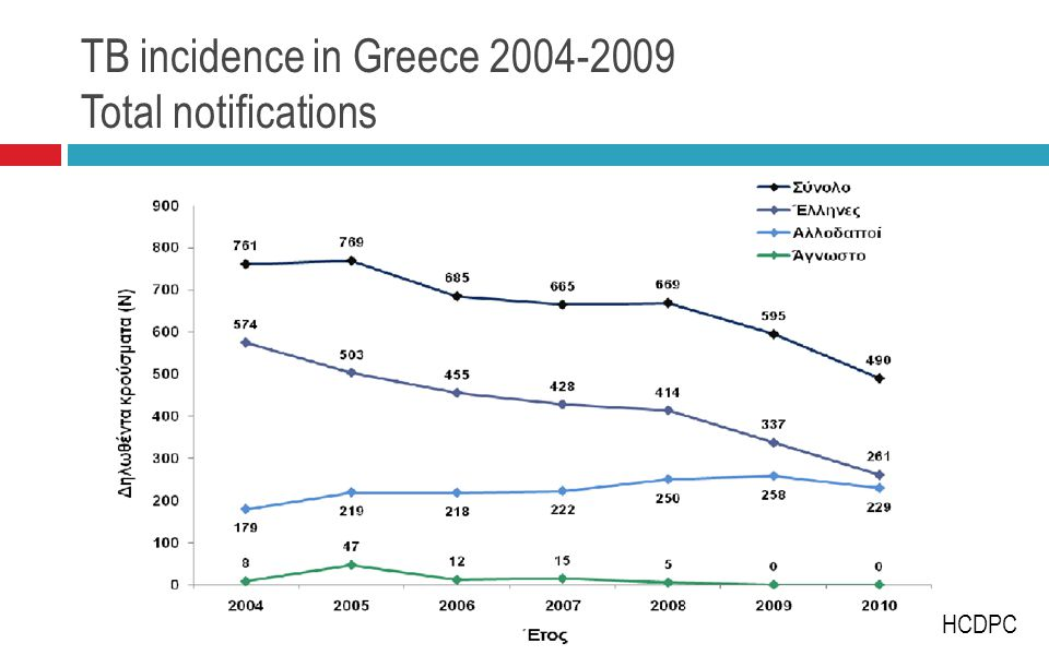 TB incidence in Greece 2004-2009 Total notifications HCDPC