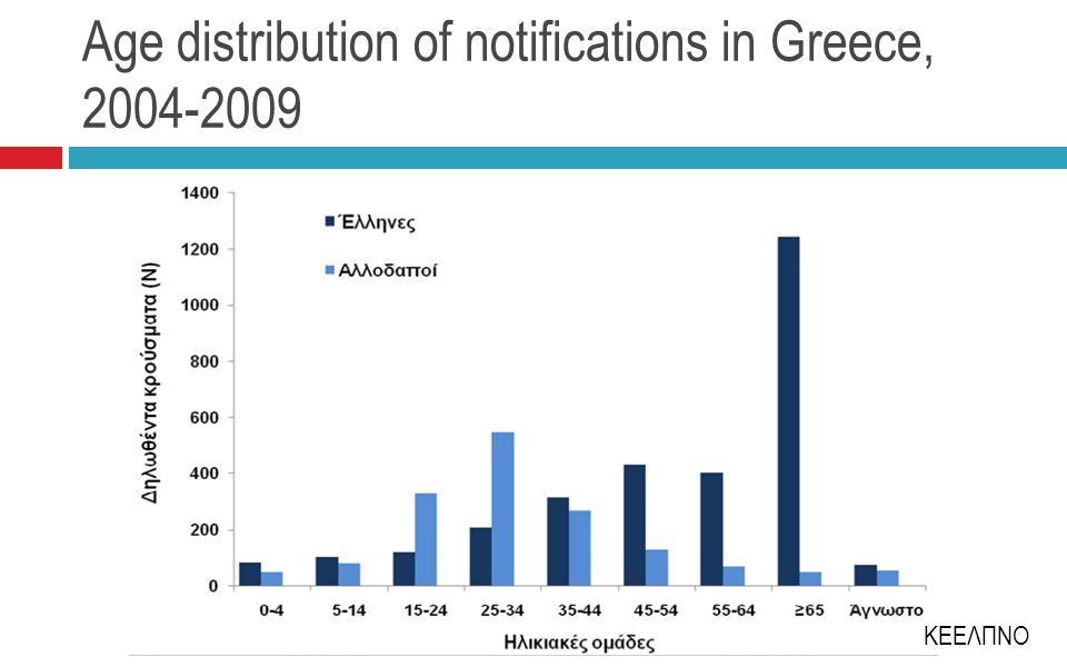 Age distribution of notifications in Greece, 2004-2009 ΚΕΕΛΠΝΟ