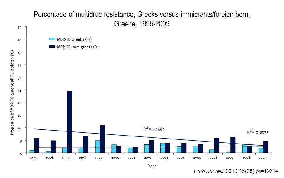 Percentage of multidrug resistance, Greeks versus immigrants/foreign-born, Greece, 1995-2009 Euro Surveill.