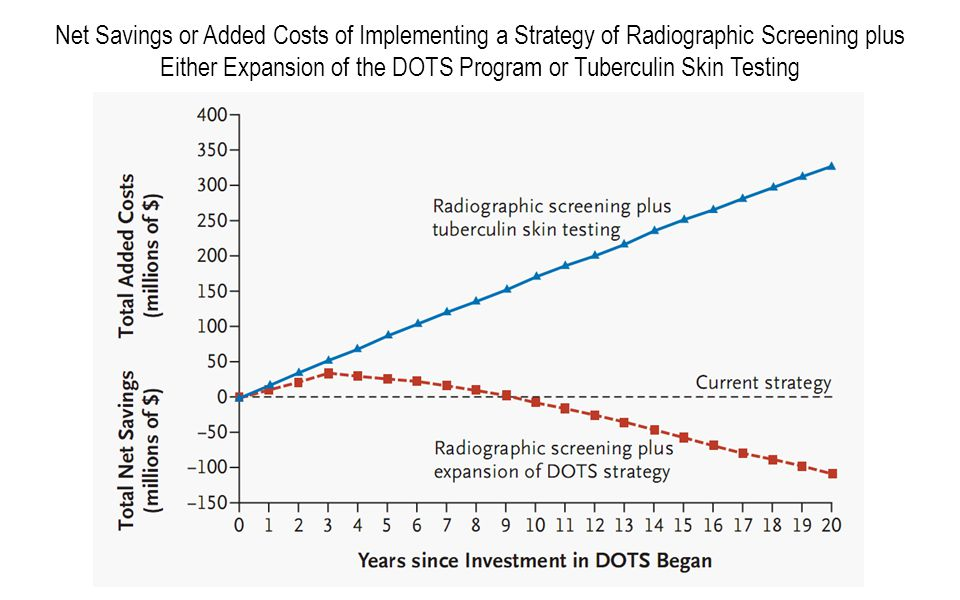 Net Savings or Added Costs of Implementing a Strategy of Radiographic Screening plus Either Expansion of the DOTS Program or Tuberculin Skin Testing