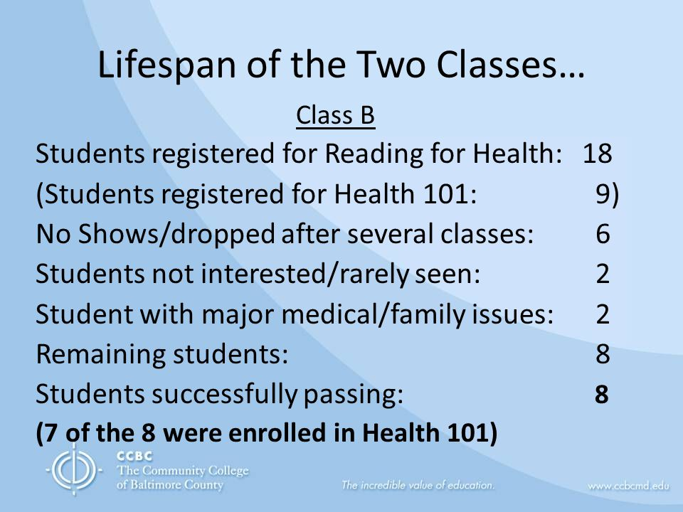 Lifespan of the Two Classes… Class B Students registered for Reading for Health: 18 (Students registered for Health 101: 9) No Shows/dropped after several classes: 6 Students not interested/rarely seen: 2 Student with major medical/family issues: 2 Remaining students: 8 Students successfully passing: 8 (7 of the 8 were enrolled in Health 101)