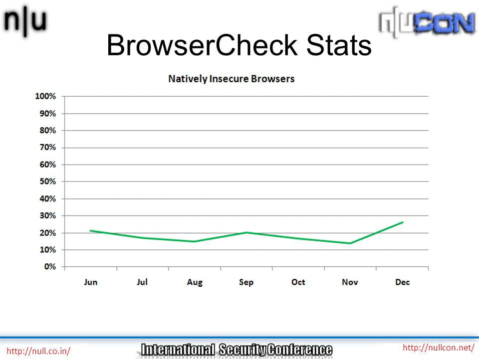 BrowserCheck Stats http://null.co.in/ http://nullcon.net/