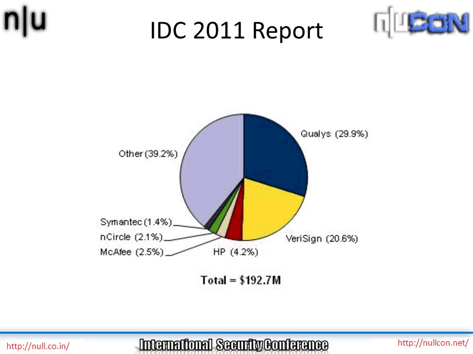 IDC 2011 Report http://null.co.in/ http://nullcon.net/