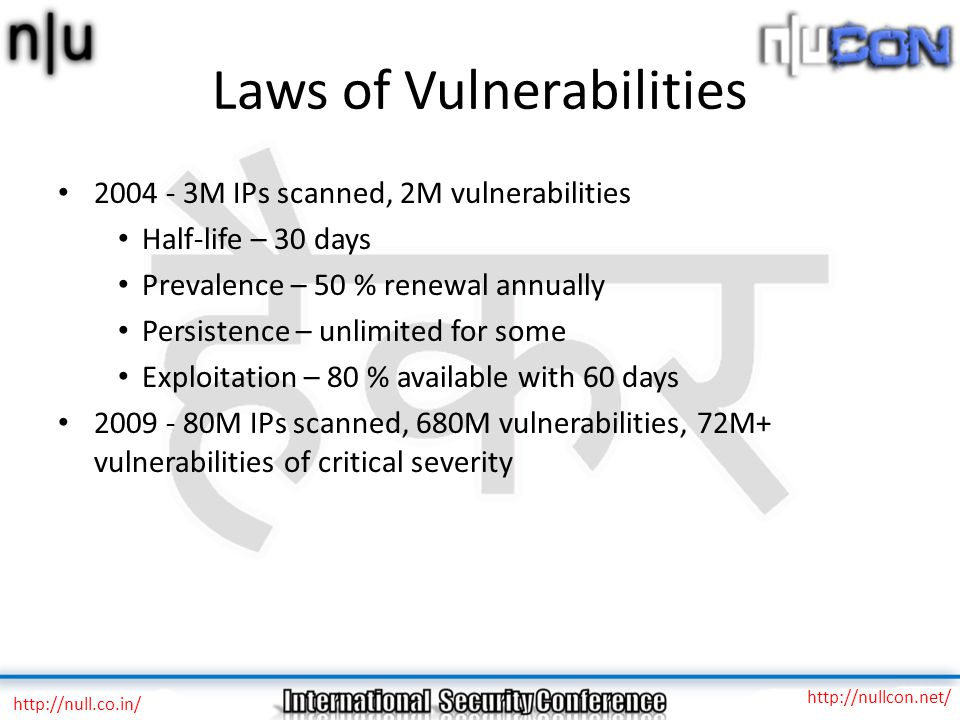 Laws of Vulnerabilities 2004 - 3M IPs scanned, 2M vulnerabilities Half-life – 30 days Prevalence – 50 % renewal annually Persistence – unlimited for some Exploitation – 80 % available with 60 days 2009 - 80M IPs scanned, 680M vulnerabilities, 72M+ vulnerabilities of critical severity http://null.co.in/ http://nullcon.net/