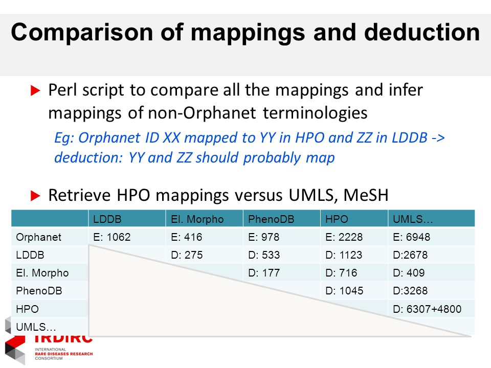 Comparison of mappings and deduction  Perl script to compare all the mappings and infer mappings of non-Orphanet terminologies Eg: Orphanet ID XX mapped to YY in HPO and ZZ in LDDB -> deduction: YY and ZZ should probably map  Retrieve HPO mappings versus UMLS, MeSH  First figures: LDDBEl.
