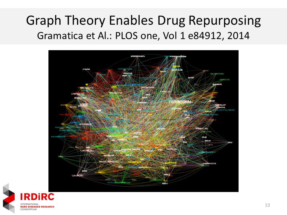 Graph Theory Enables Drug Repurposing Gramatica et Al.: PLOS one, Vol 1 e84912, 2014 53