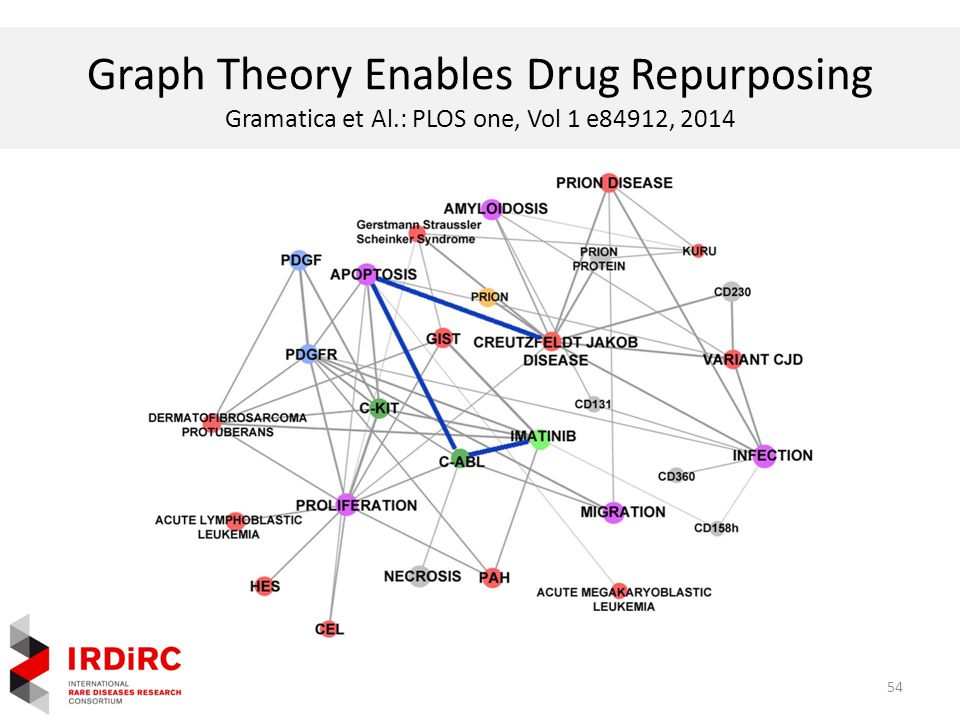 Graph Theory Enables Drug Repurposing Gramatica et Al.: PLOS one, Vol 1 e84912, 2014 54