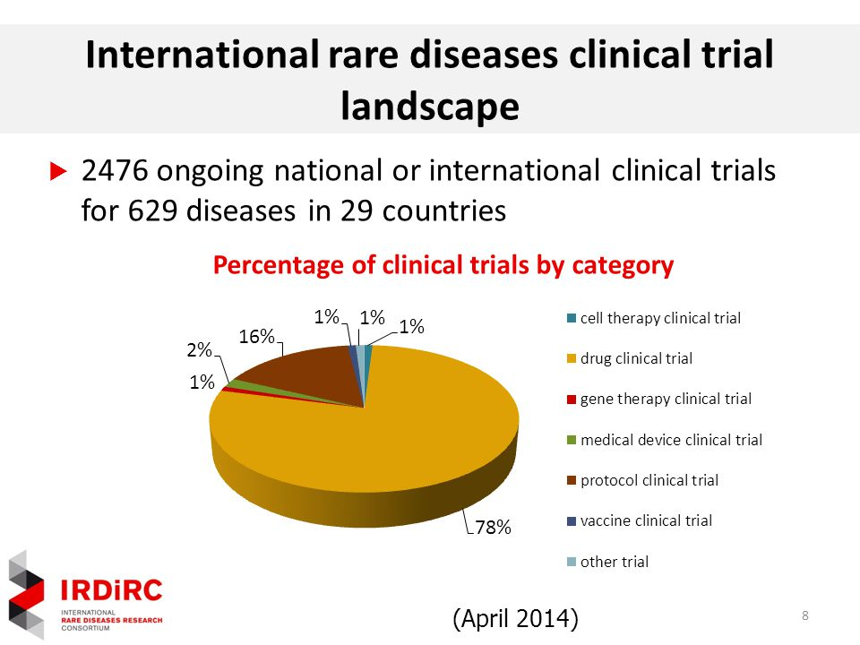 Percentage of clinical trials by category International rare diseases clinical trial landscape  2476 ongoing national or international clinical trials for 629 diseases in 29 countries (April 2014) 8